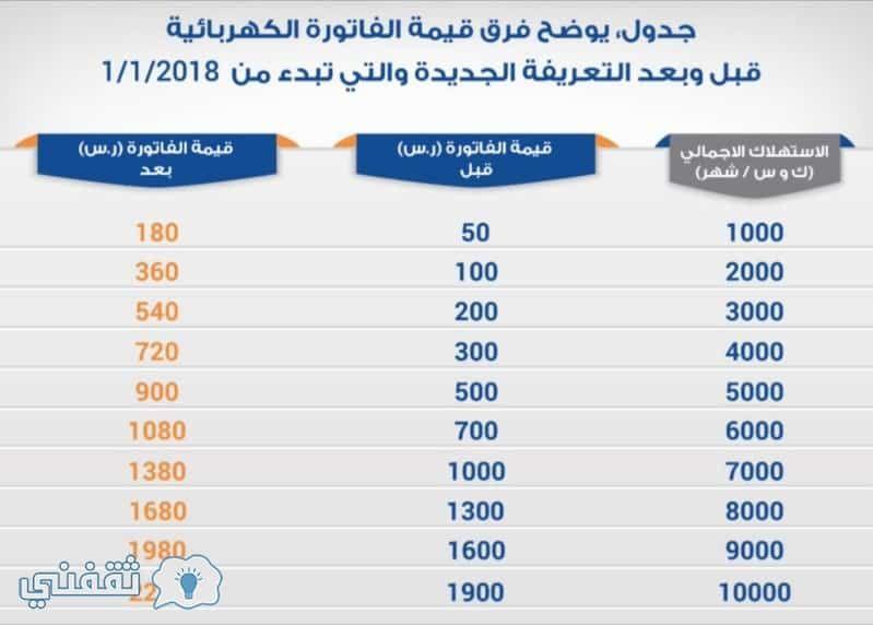 رابط الاستعلام عن فاتورة الكهرباء الإلكترونية شهر مايو 2019 من شركة كهرباء السعودية Weather Post Map
