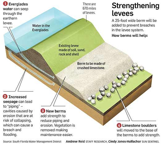 how to build a levee for a science project