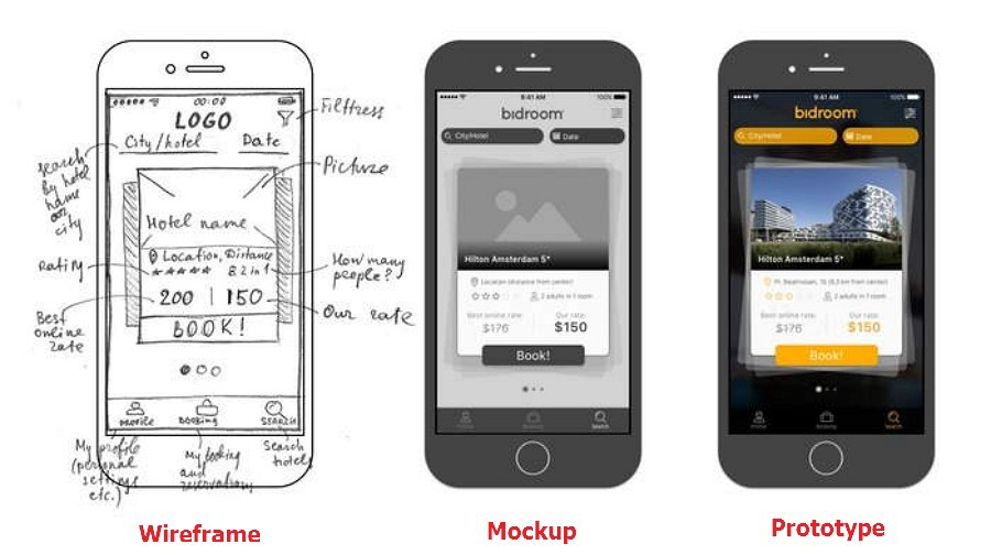 What S What Wireframe Mockup Prototype Wireframe Mockup Wireframe App Wireframe