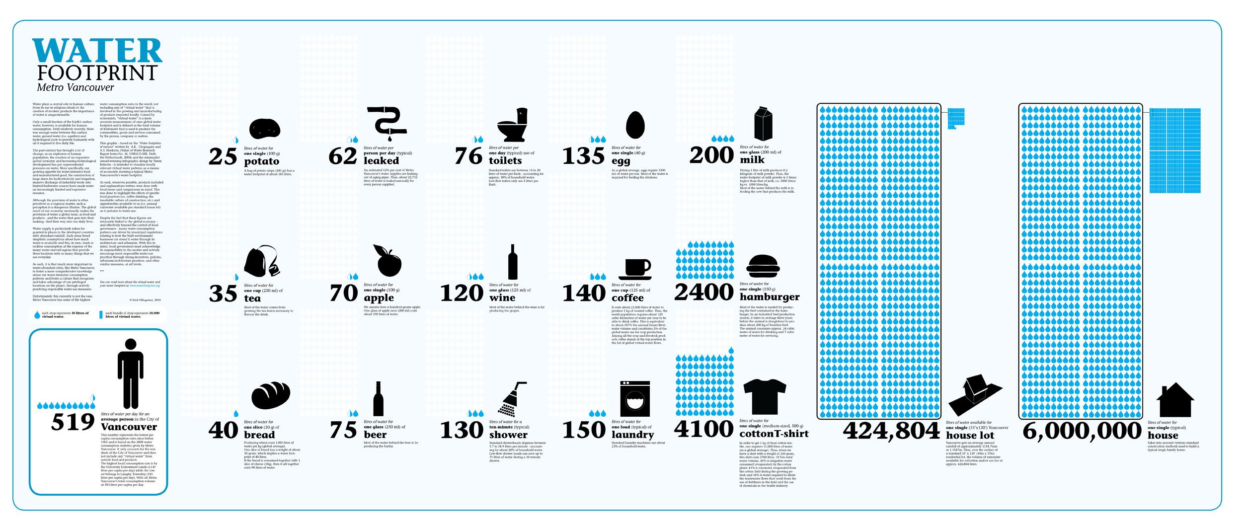 Water Footprint Metro Vancouver Info Graphic Graphics