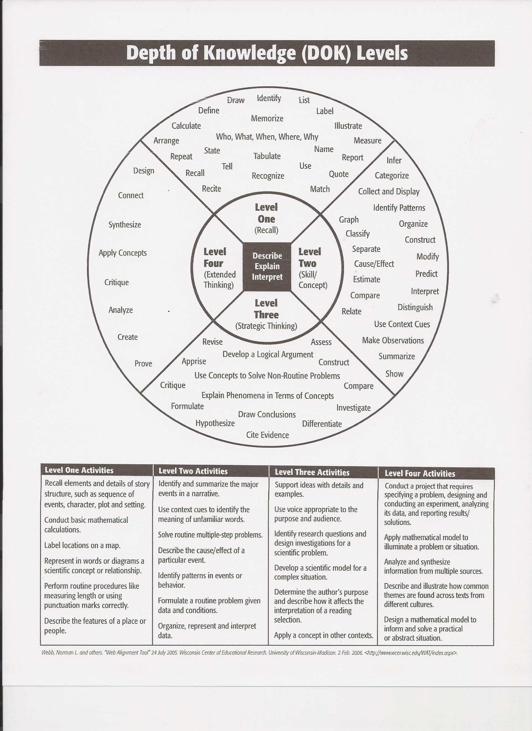 Webb S Depth Of Knowledge Levels Higher Order Thinking Skills Depth Of Knowledge Teaching