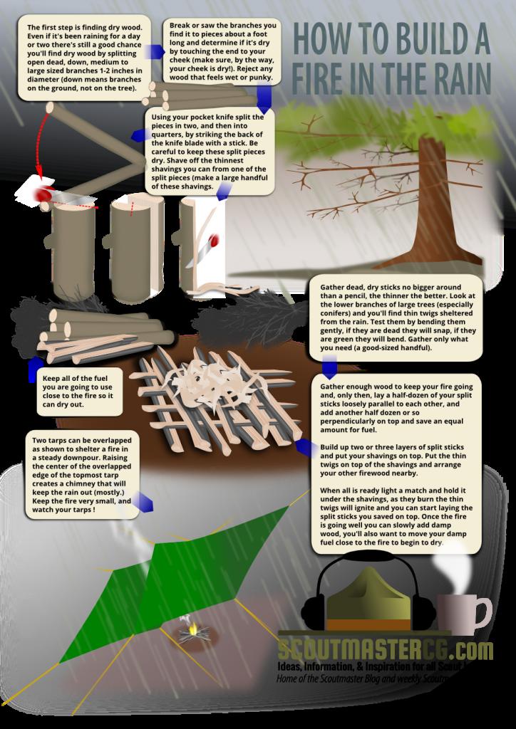 Prepn Com Camping Survival Camping In The Rain Survival Skills