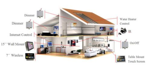Home Automation Smart Home Home Security Home Theater Cctv Hvac