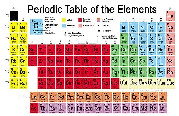 Evidence for new element ununpentium may swell periodic table element 115 could be the latest addition to the periodic table it is one of urtaz Gallery
