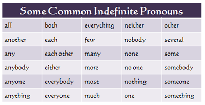 Mrs. Marshall's Language Arts: indefinite pronouns