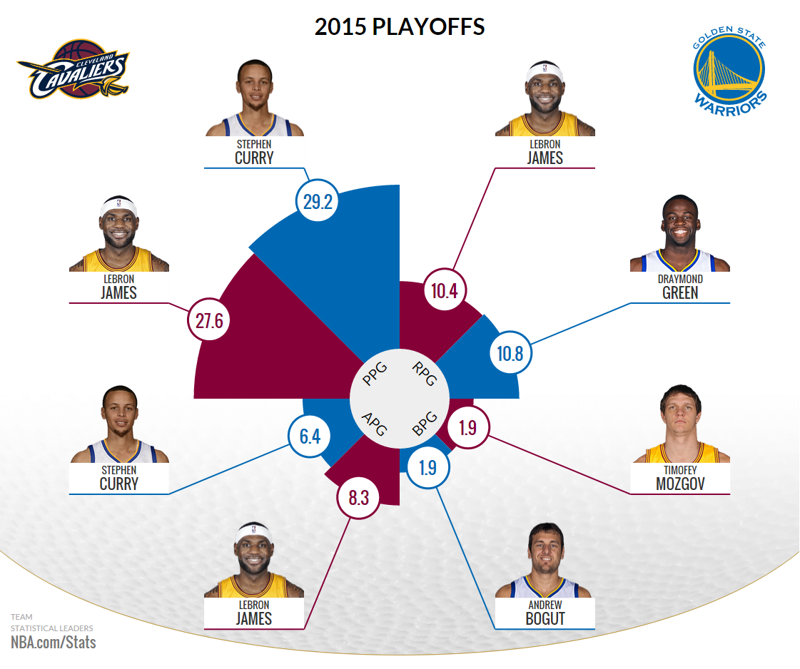 nba stats 2015 finals preview game 2 sports ucollect