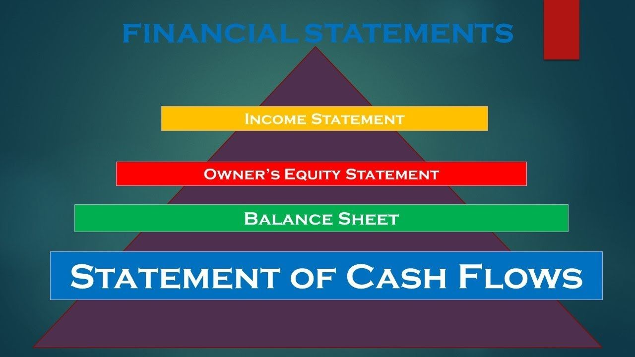 Statement Of Cash Flows Accounting And Finance Learning