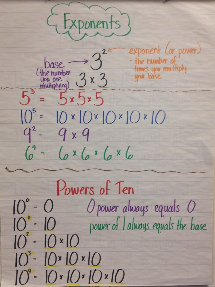 Exponents anchor chart -grade 5 | Math Rules! | Math