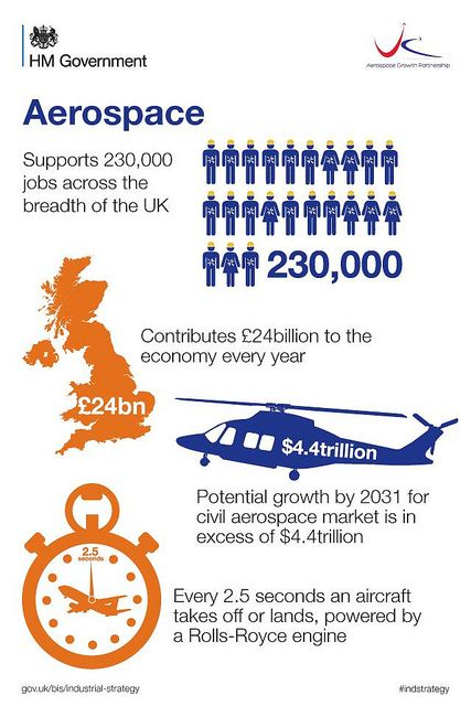Infographic The #UK #Aerospace Industry Aerospace Pinterest - raytheon security officer sample resume