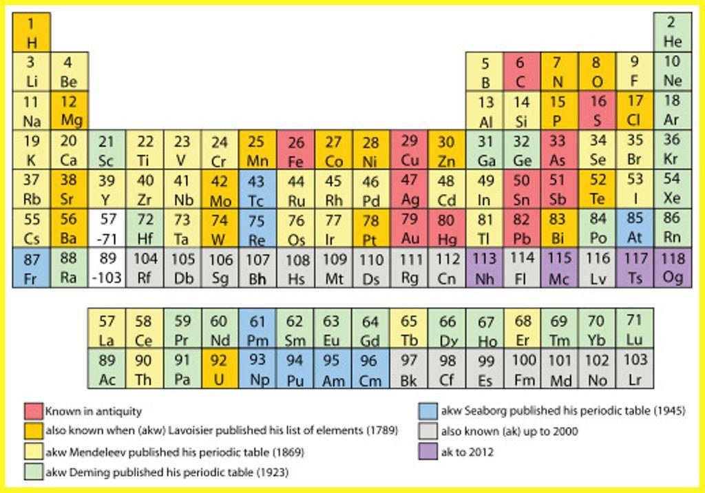 periodic table wallpaper 1920x1080 bob lazartabla peridicaimgenes libresbreaking badqumicarecursos didcticosgrficosplantillas - Tabla Periodica Bob