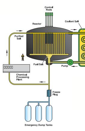 Thorium Reactors By Peter Reinhardt Thorium Molten Salt Reactor Alternative Power Sources