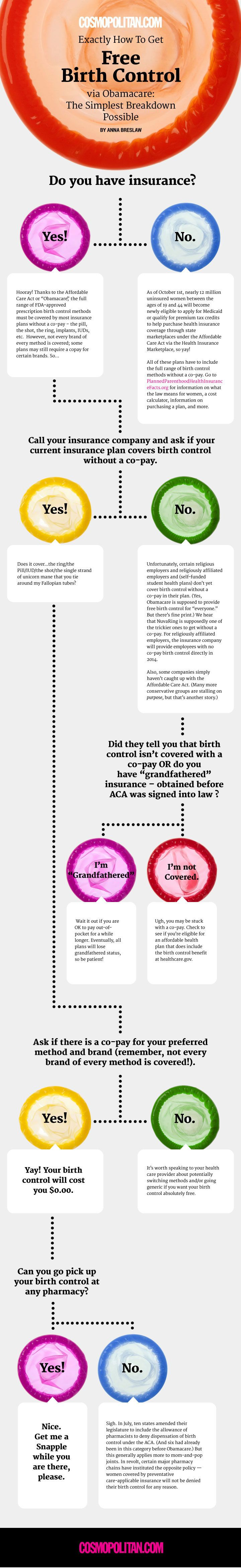 How To Get Free Birth Control Via Obamacare A Walkthrough Birth Control Birth Control Methods Family Planning