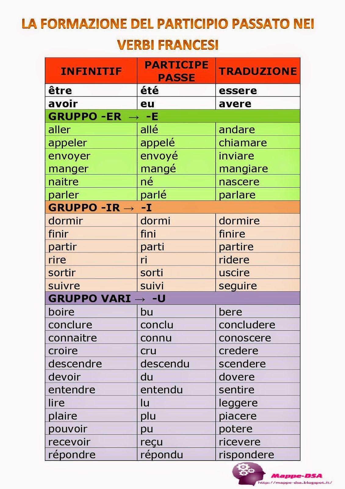 La Formazione Del Participio Passato Nei Verbi Francesi