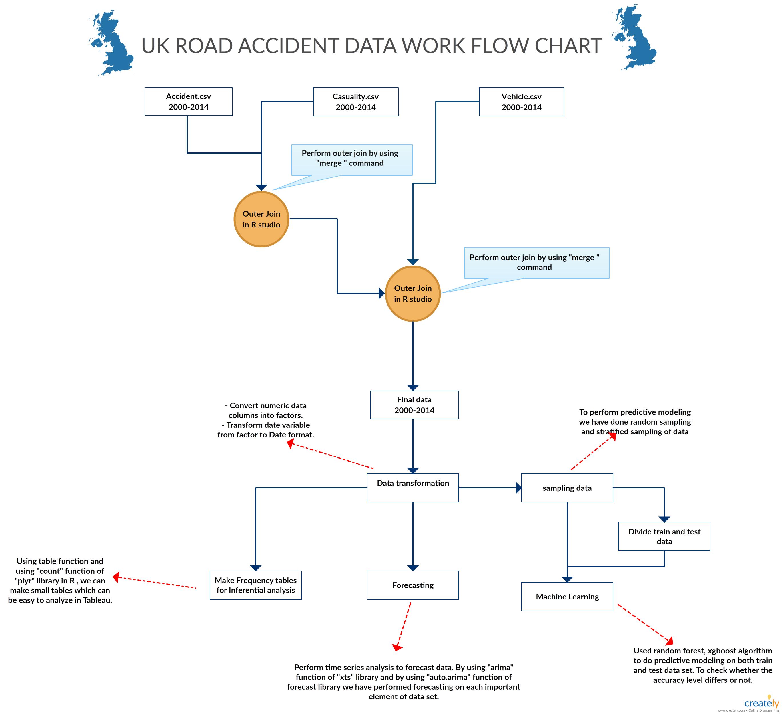 Road accident data flow chart of UK. #uk #diagram #flowchart ...