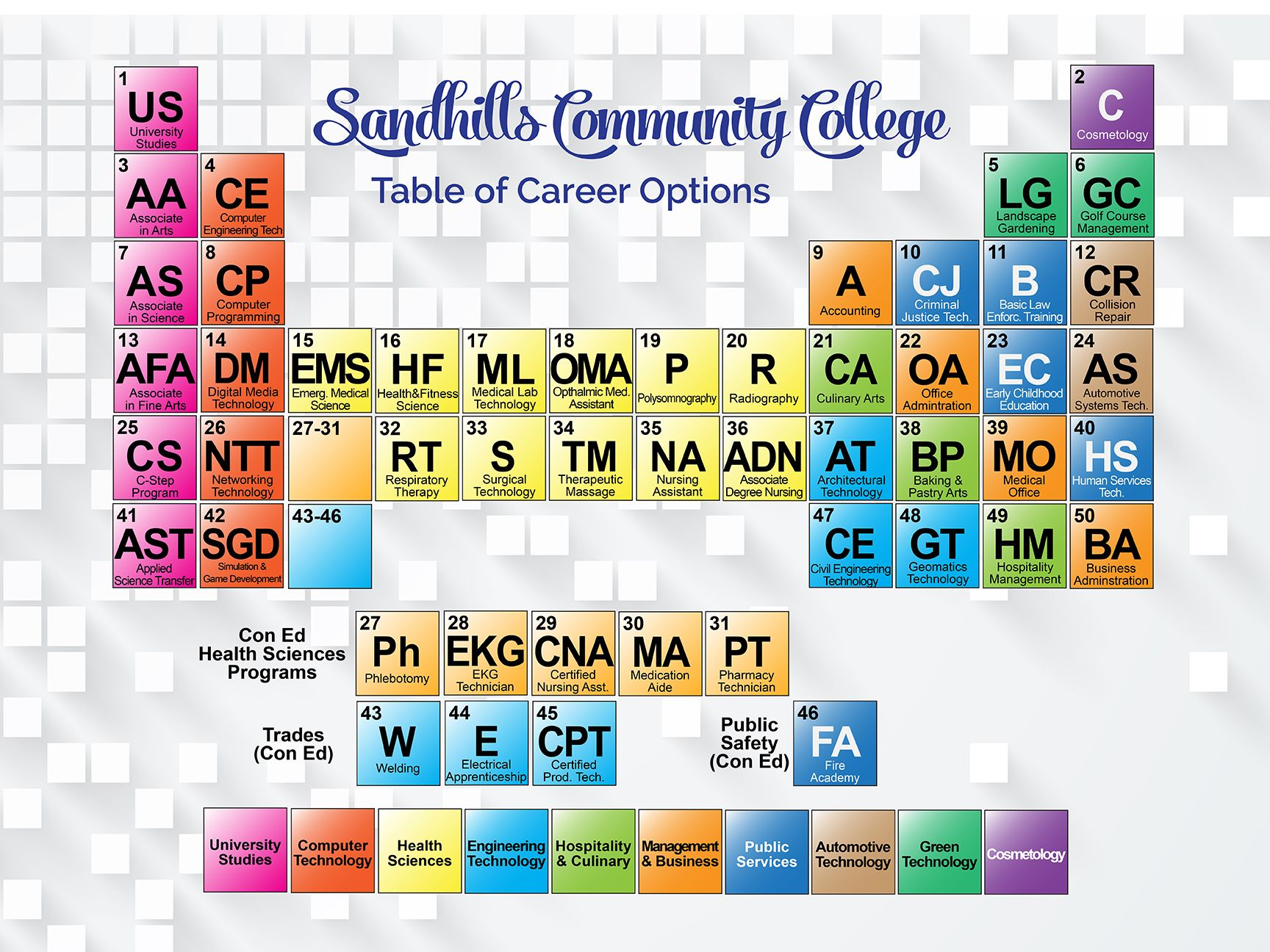 A Periodic Table Of College Programs Poster I Designed For Use In