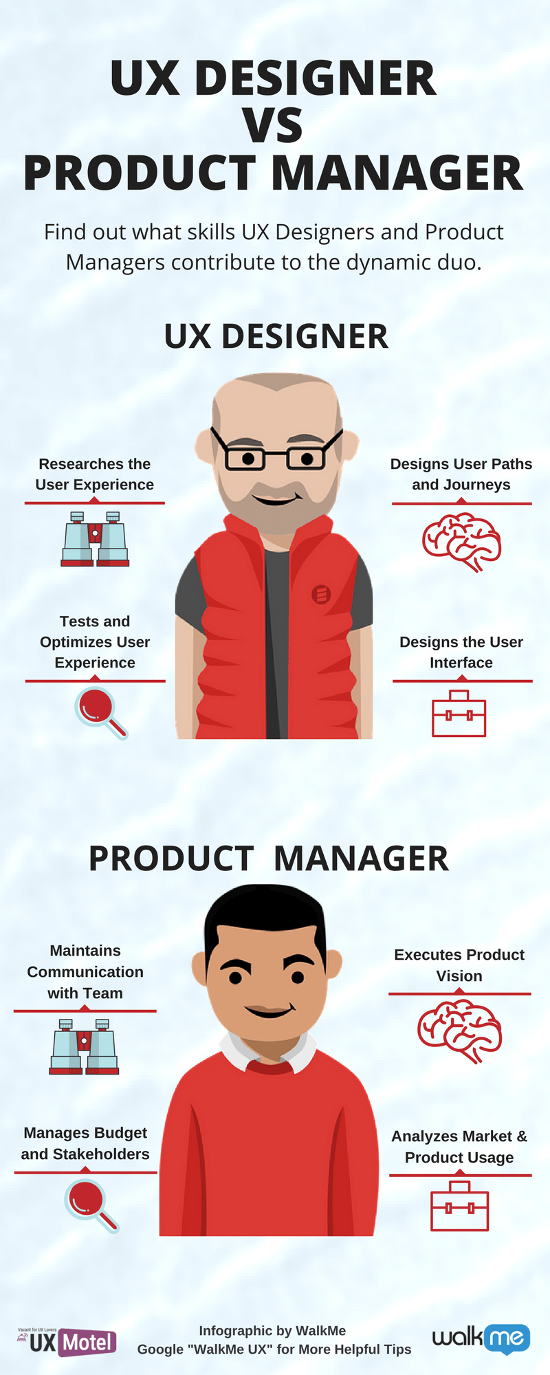Ux Designer Vs Product Manager Find Out What Skills Ux Designers And Product Managers Contribute To The Management Infographic User Experience Design Ux Design