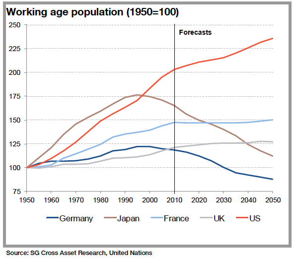 Why the future belongs to the US - working age population