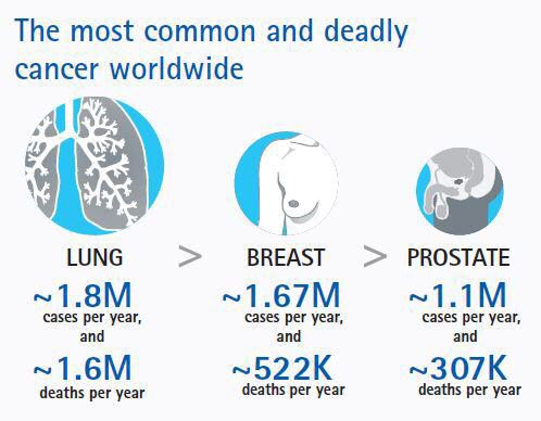 The most common & the most deadliest form is lung cancer ...