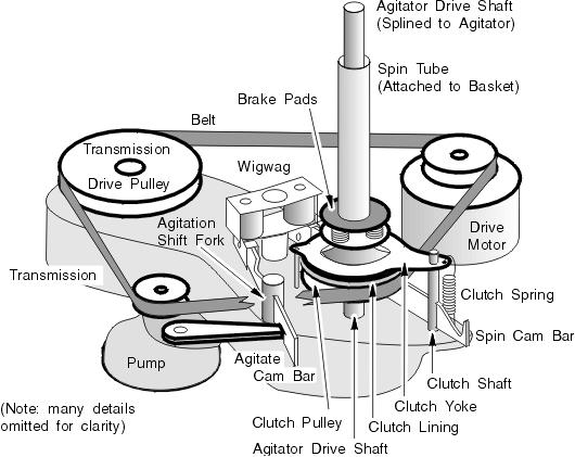 Whirlpool Drive Train Washing Machine Repair Diy Repair Repair