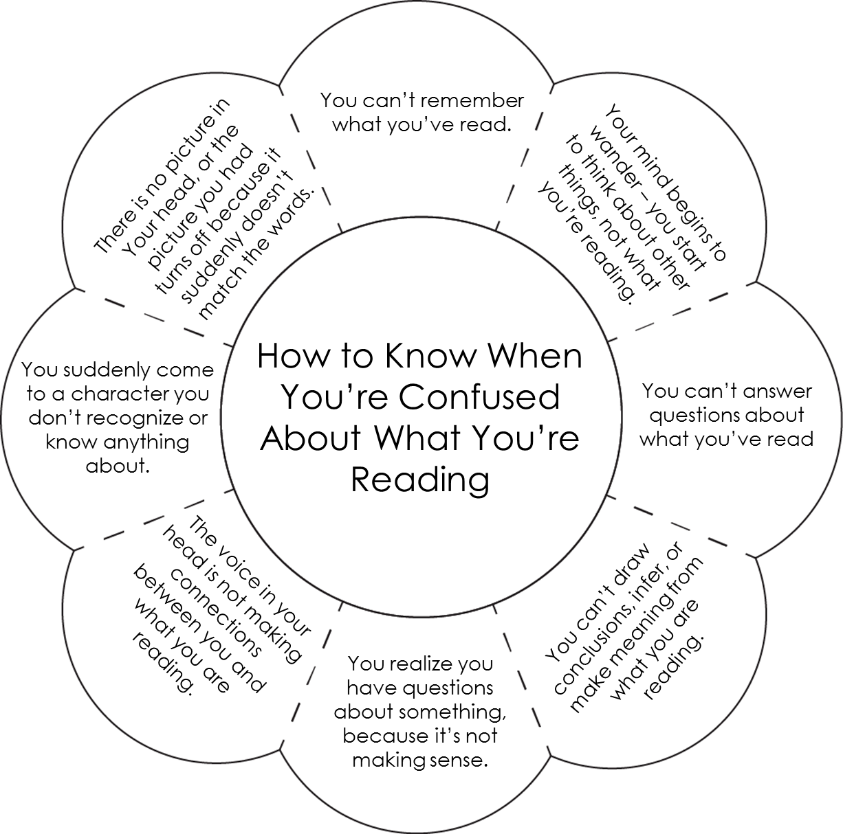 Reading Strategy For Visual Art