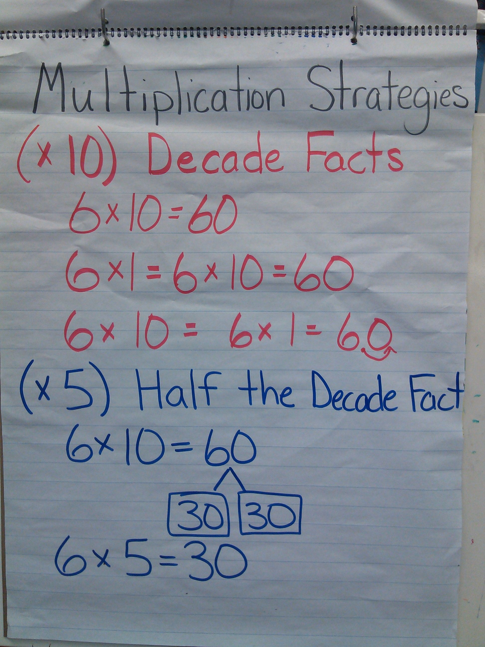 Multiplication Strategies For 10 S And 5 S Anchor Chart