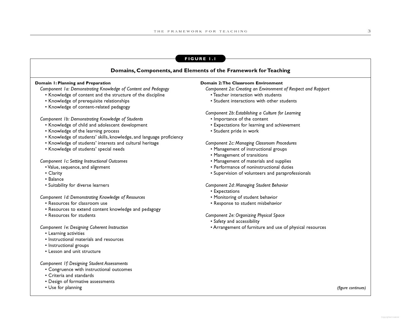Enhancing Professional Practice Learning Objectives Teaching Classroom Environment