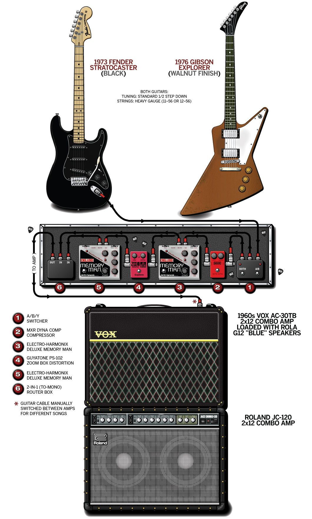 The Edge – U2 – 1983 The Edge's guitar rig with detailed ... Dean Edge B Guitar Wiring Diagrams on