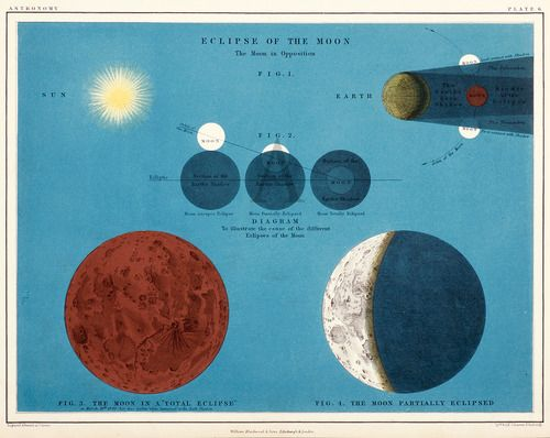 Eclipse of the Moon, 1856, by Scottish mapmaker Alex Keith