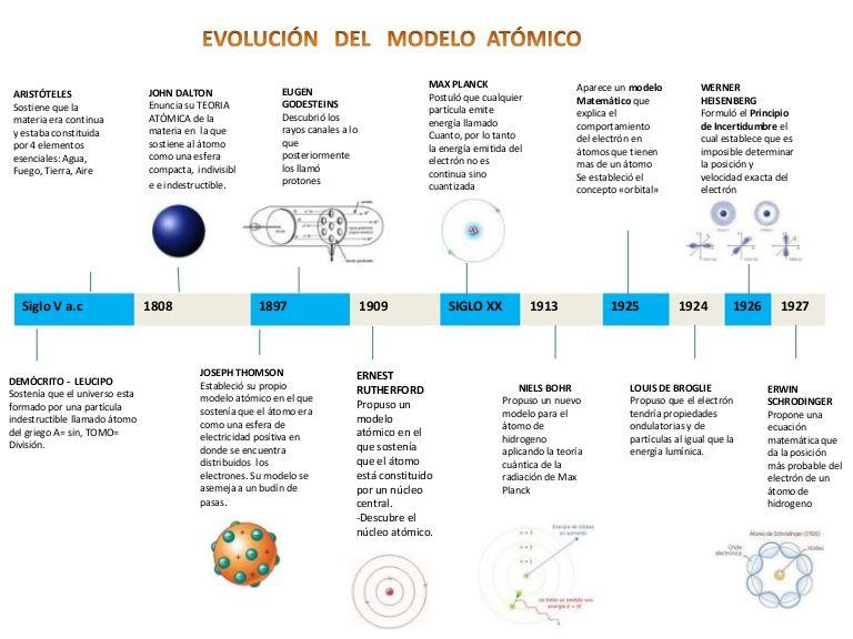 Resultado De Imagen Para Linea Del Tiempo De La Teoria Atomica Teoría Atómica Modelos Atomicos Enseñanza De Química