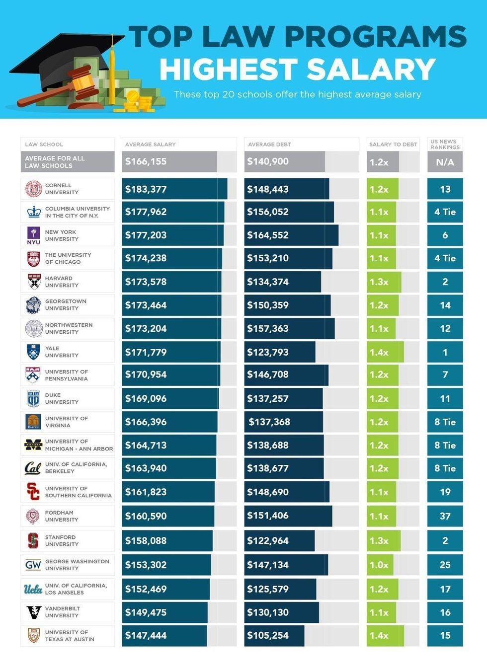 2017 Law School Rankings What You'll Earn & Owe Law