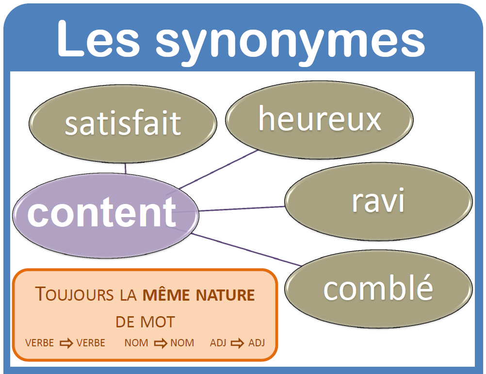 Vocabulaire Les Synonymes Synonymes Et Antonymes French Expressions Vocabulaire