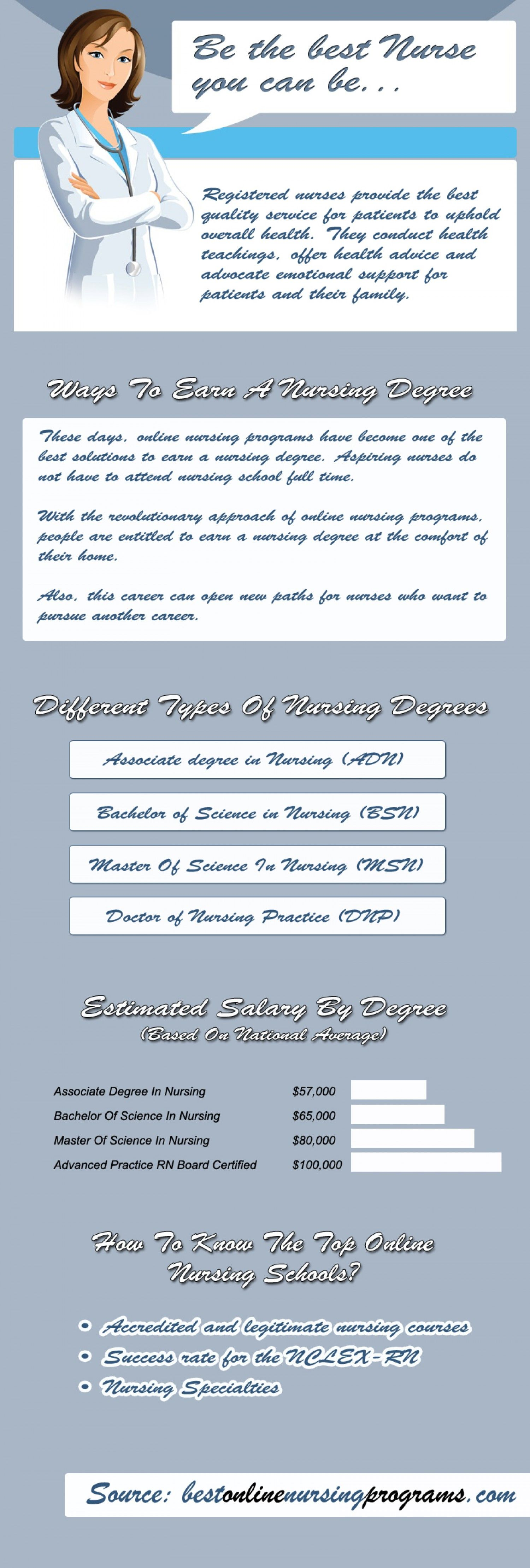 Different Types Of Nursing Degrees Infographic L D Pediatric
