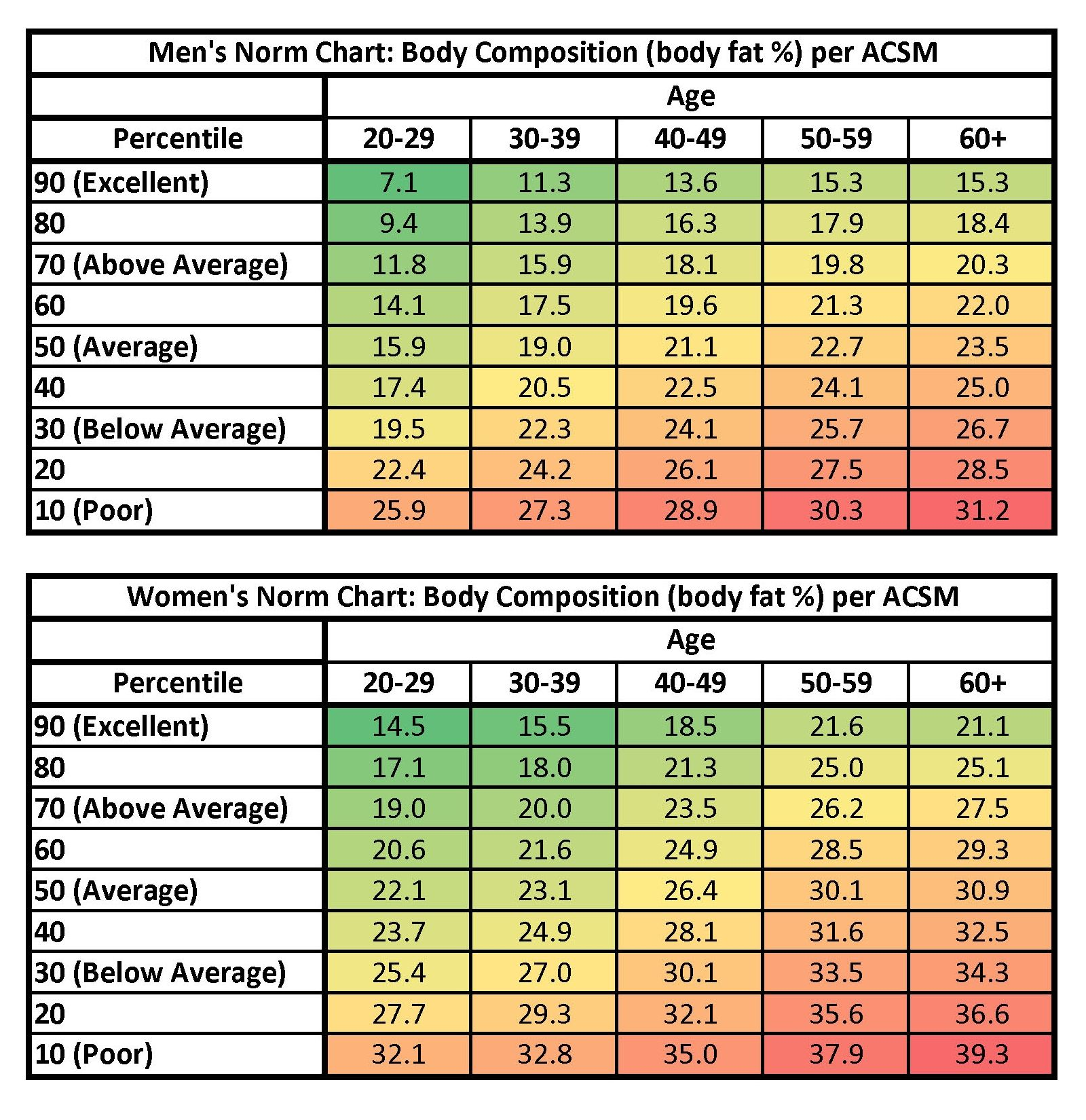 Percentile ranked body fat percentages by age group provided by