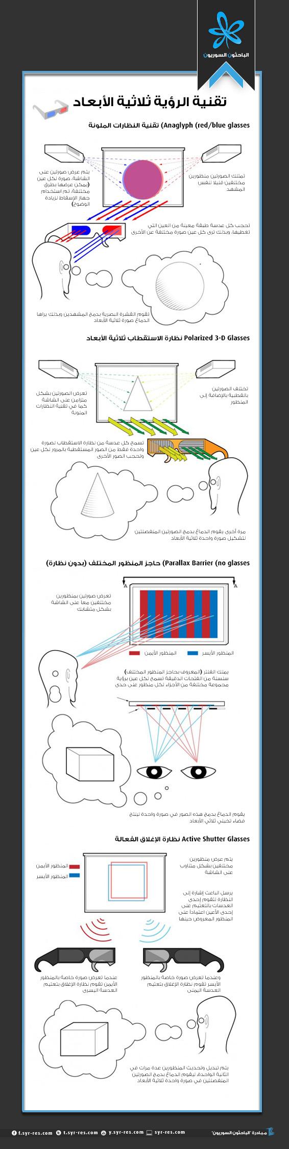 كيف تعمل الشاشة ثلاثية الأبعاد 3d Words Infographic Eye Facts