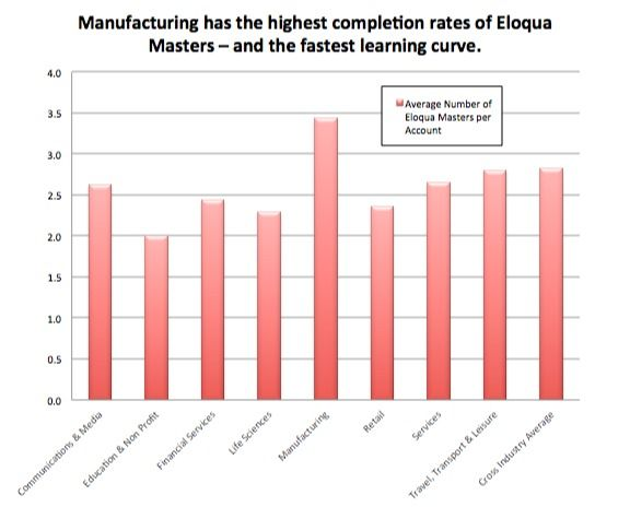 Which Industry Leads in Leveraging Eloqua University to Become Marketing Masters? [CHART] - Eloqua