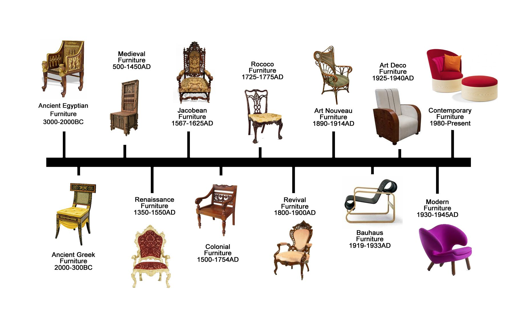 History Of Furniture Timeline