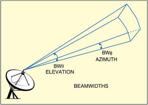 Antenna Analysis & Design using MATLAB | Antenas y radiopropagación