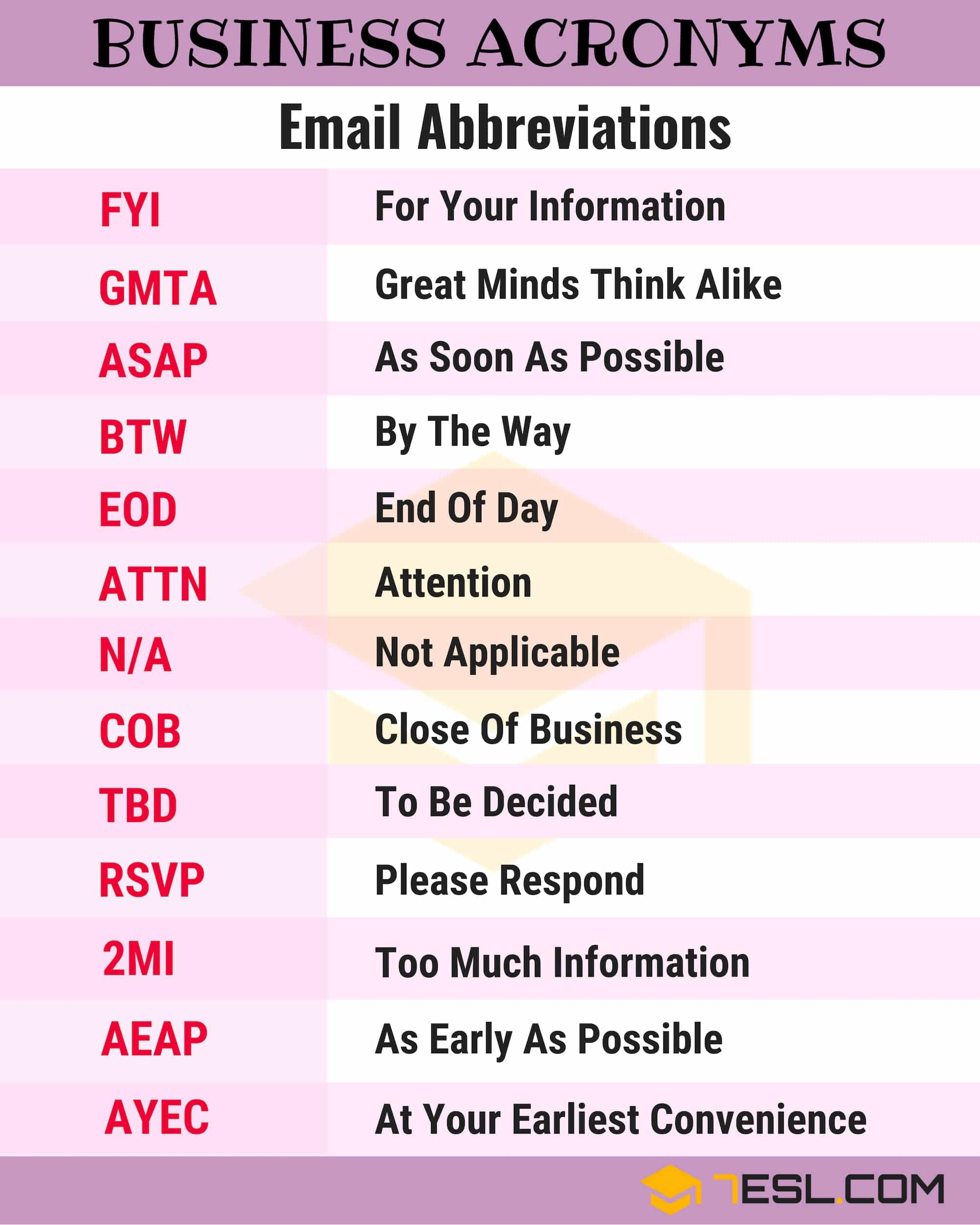 250 Common Business Acronyms Abbreviations Slang Terms Learn