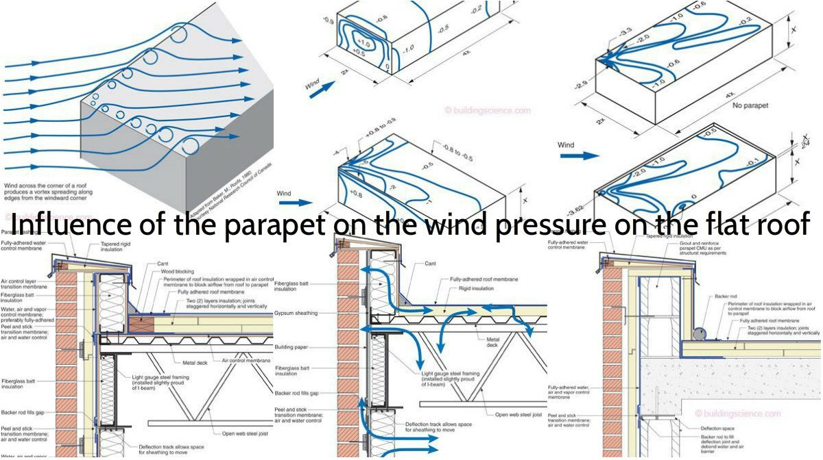 Parapet S Influence To The Wind Pressure When The Roof Is