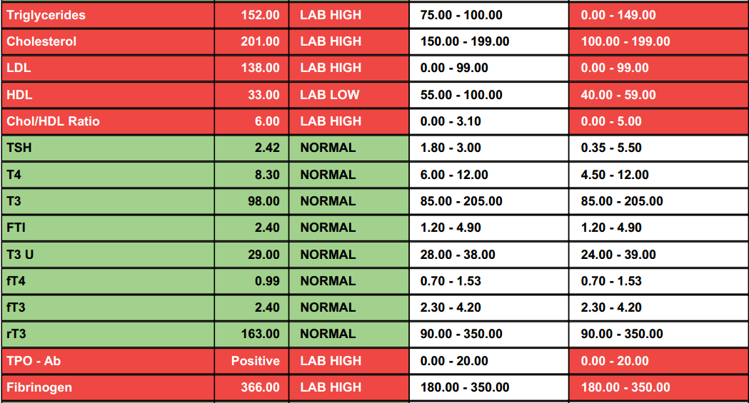 Thyroid test results chart autoimmune thyroid normal thyroid labs