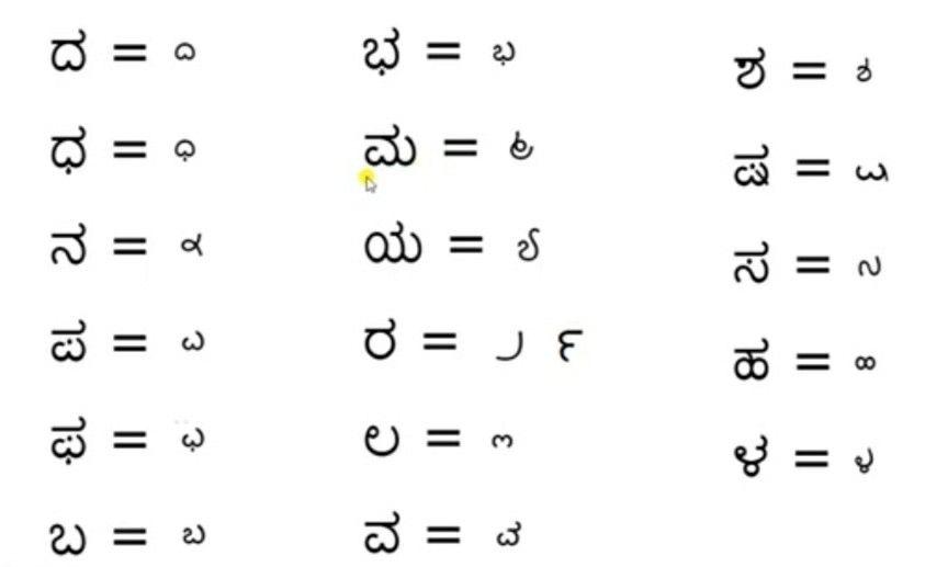 Double Root Consonants Kannada Learn A New Language Kannada Language Language