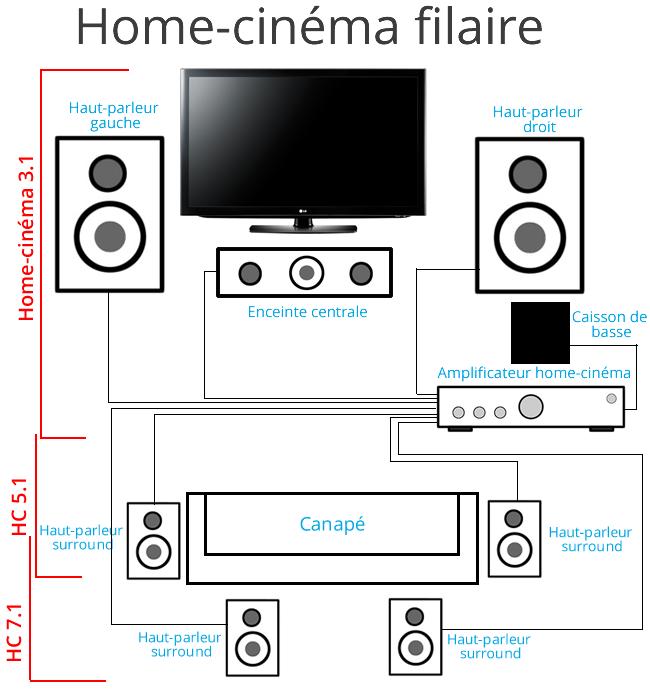 Exemple   une installation home cinema filaire kino domaci domovy also in rh cz pinterest