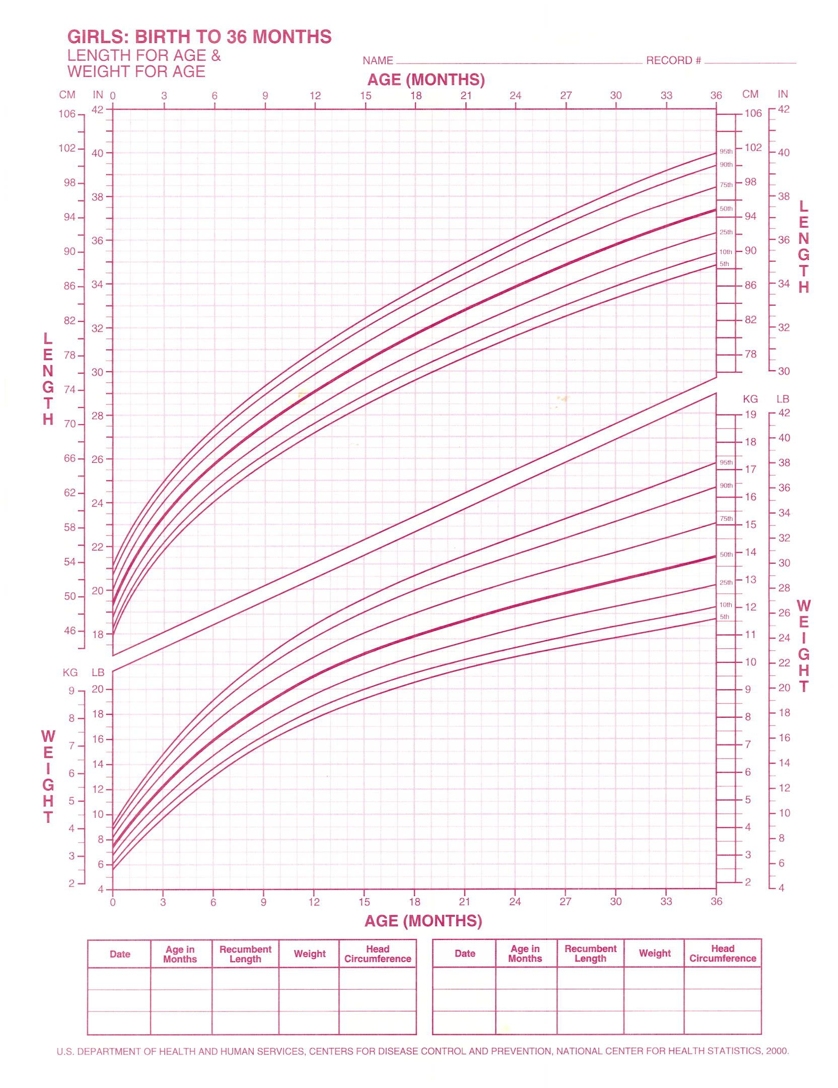 The classic human length and weight chart charts graphs the classic human length and weight chart nvjuhfo Choice Image