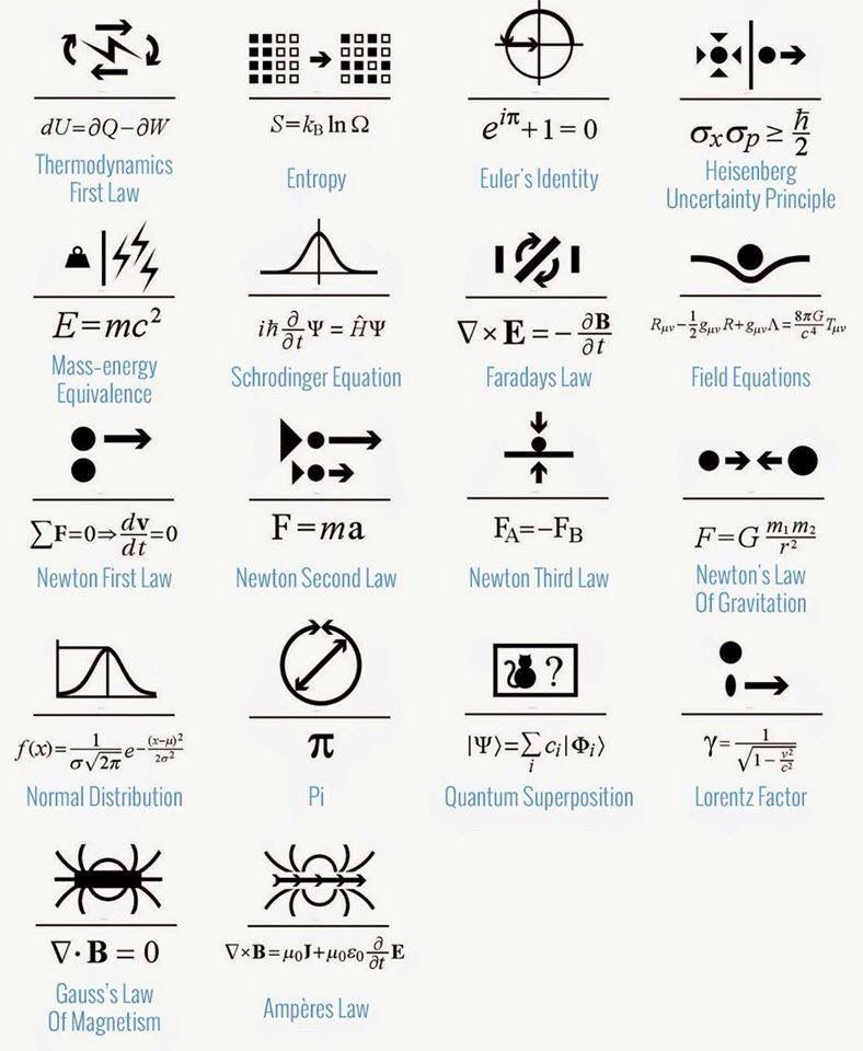 The Law of the Universe Equations that govern our physical world - molecular geometry chart