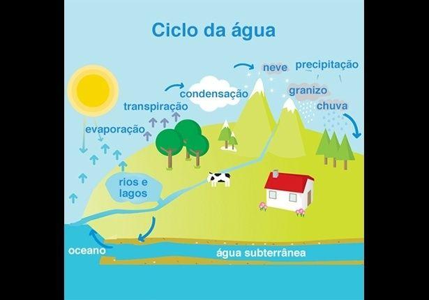 Enem 2015 Veja 30 Esquemas Que Voce Precisa Saber Para A Prova Fotos Uol Educacao Ciclo Da Agua Enem Ciclo Hidrologico
