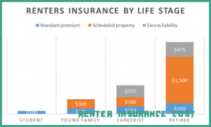 Whats So Trendy About Renter Insurance Cost That Everyone Went Crazy Over It Renter Insur In 2020 Renters Insurance Renters Insurance Quotes Cheap Renters Insurance