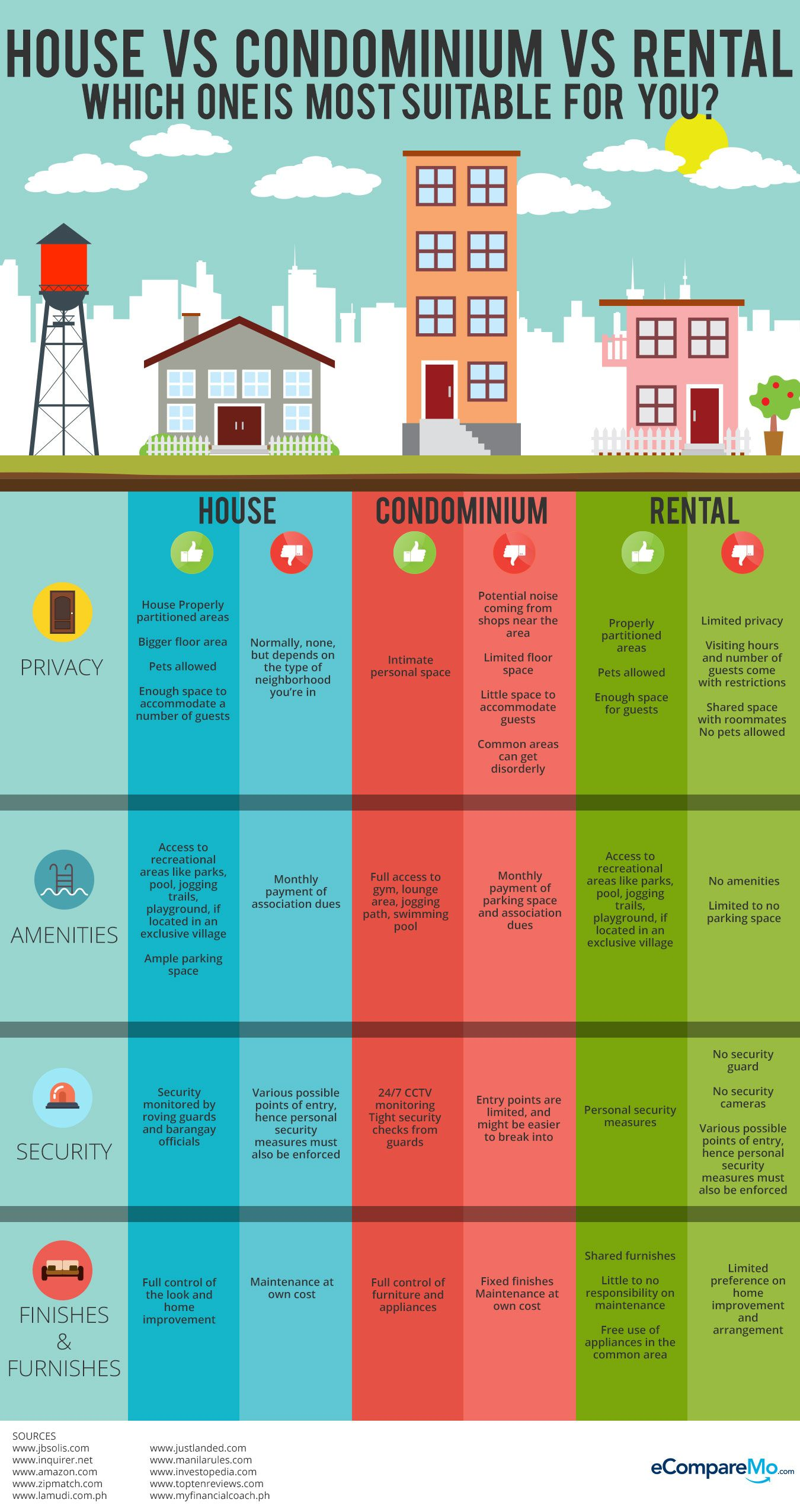 Infographic House Vs Condo Vs Rental In The Philippines Ecomparemo Real Estate Rentals Real Estate Investing Rental Property Real Estate Education