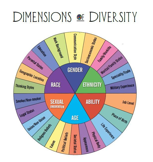 11 Social Identifiers Ideas In 2021 Love Has No Labels School Counseling Social