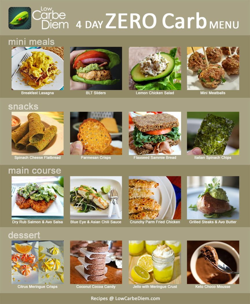 Meal Plan with Almost No Carbs Zero carb foods, Low carb