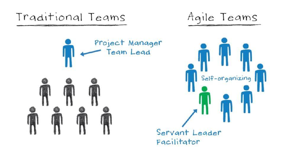 Traditional Teams Vs Agile Teams